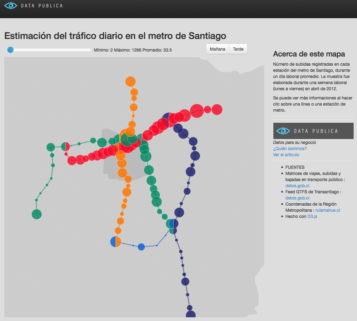 Visualising Daily Traffic in Santiago metro